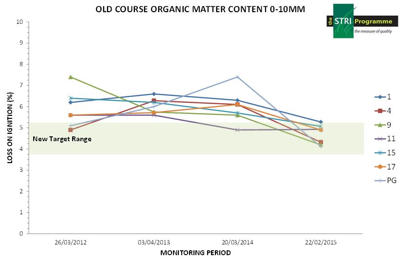 Old Course graph